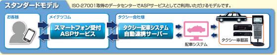 スタンダードモデル:ISO-27001取得のデータセンターでASPサービスとしてご利用いただけるモデルです。