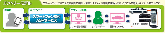 エントリーモデル:スマートフォンからの注文を画面で確認し、配車システムとは手動で連動します。低コストで導入いただけるモデルです。